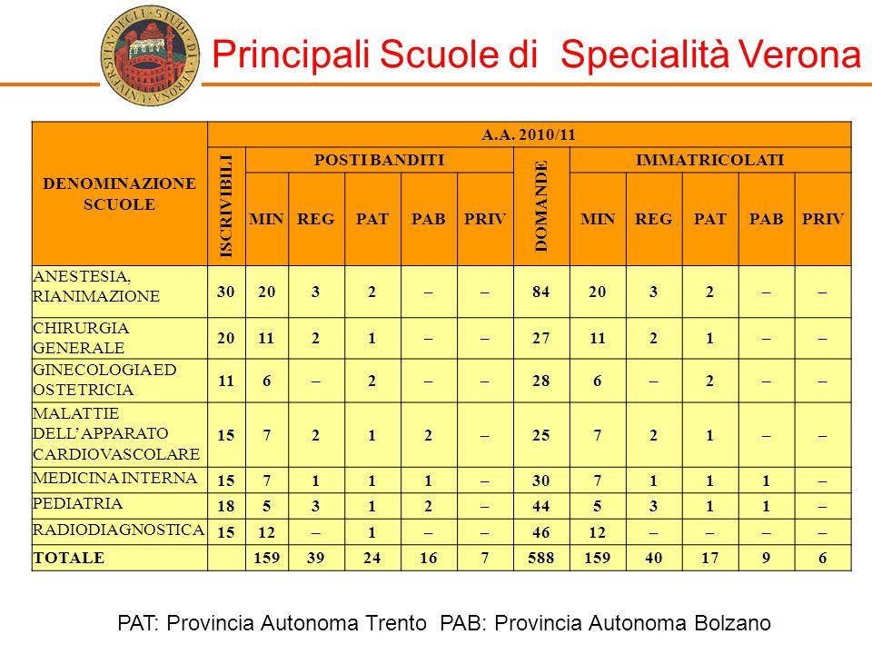 Principali Scuole di Specialità Verona