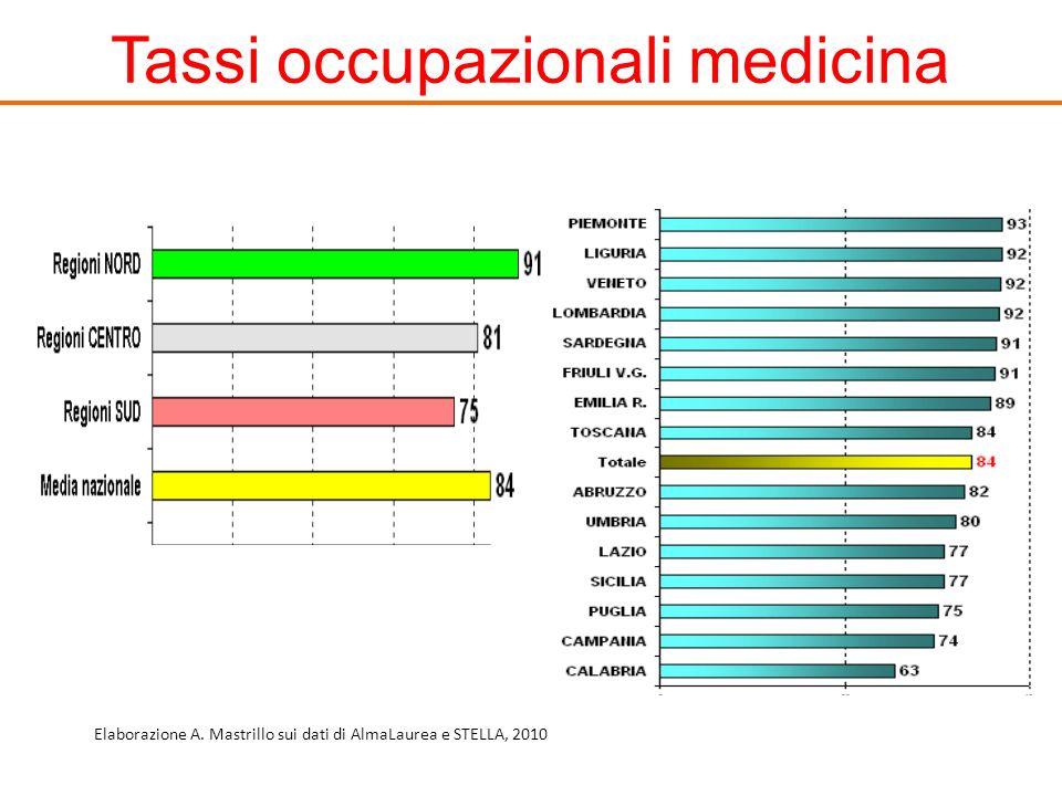 Tassi occupazionali medicina