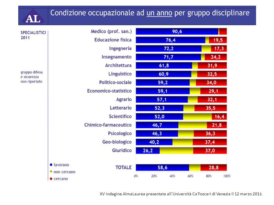 XV indagine AlmaLaurea presentata all Università Ca Foscari di Venezia il 12 marzo 2013.