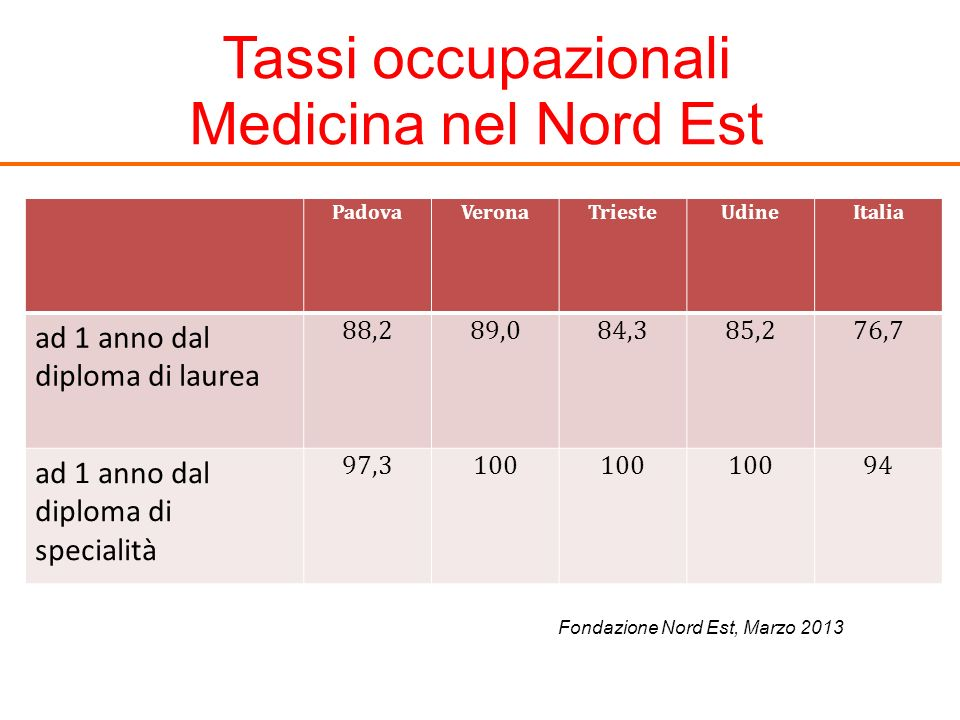 Tassi occupazionali Medicina nel Nord Est