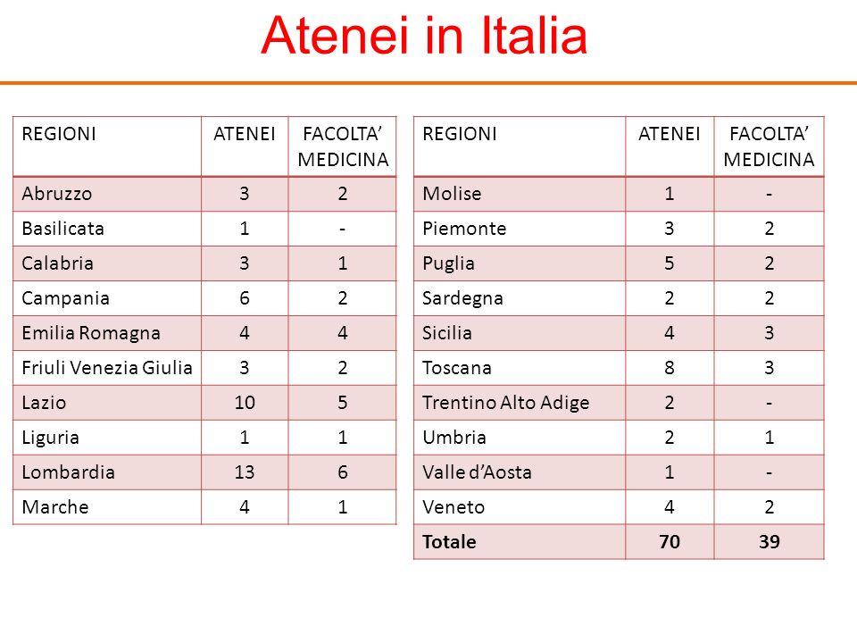 Atenei in Italia REGIONI ATENEI FACOLTA' MEDICINA Abruzzo 3 2