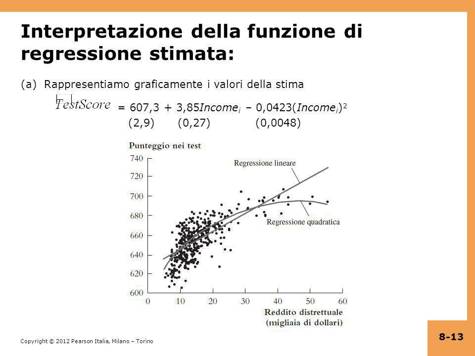 Interpretazione della funzione di regressione stimata:
