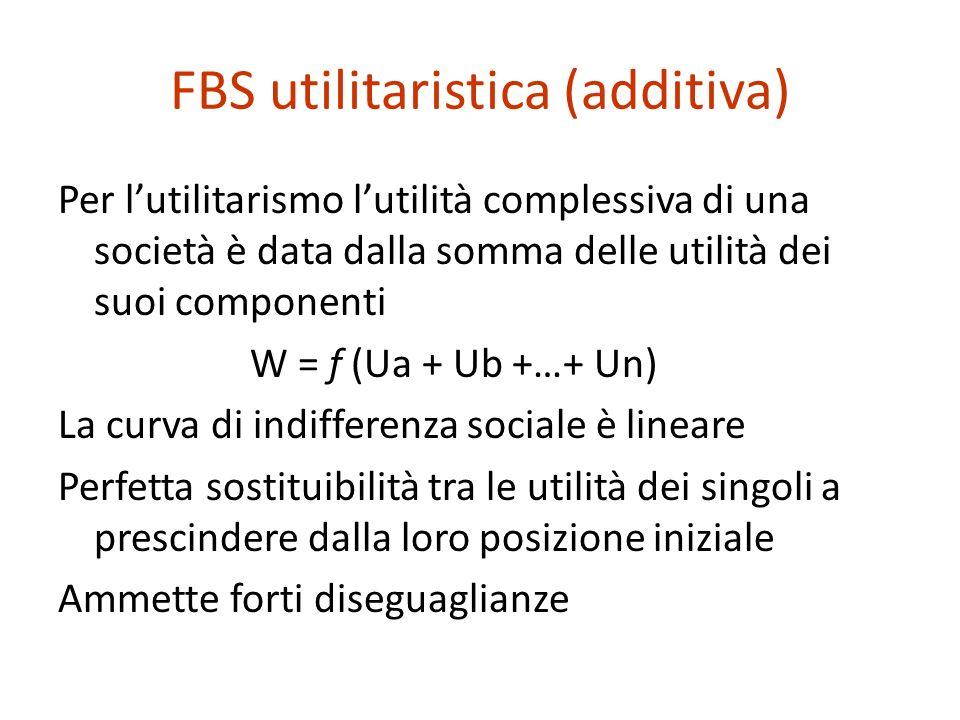 FBS utilitaristica (additiva)