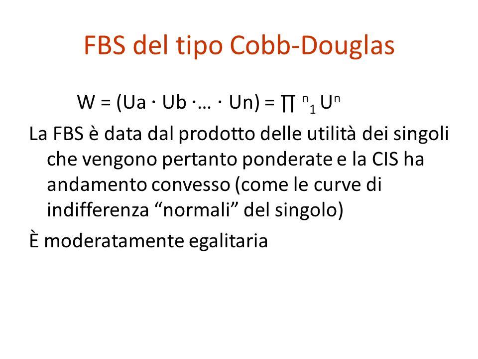 FBS del tipo Cobb-Douglas