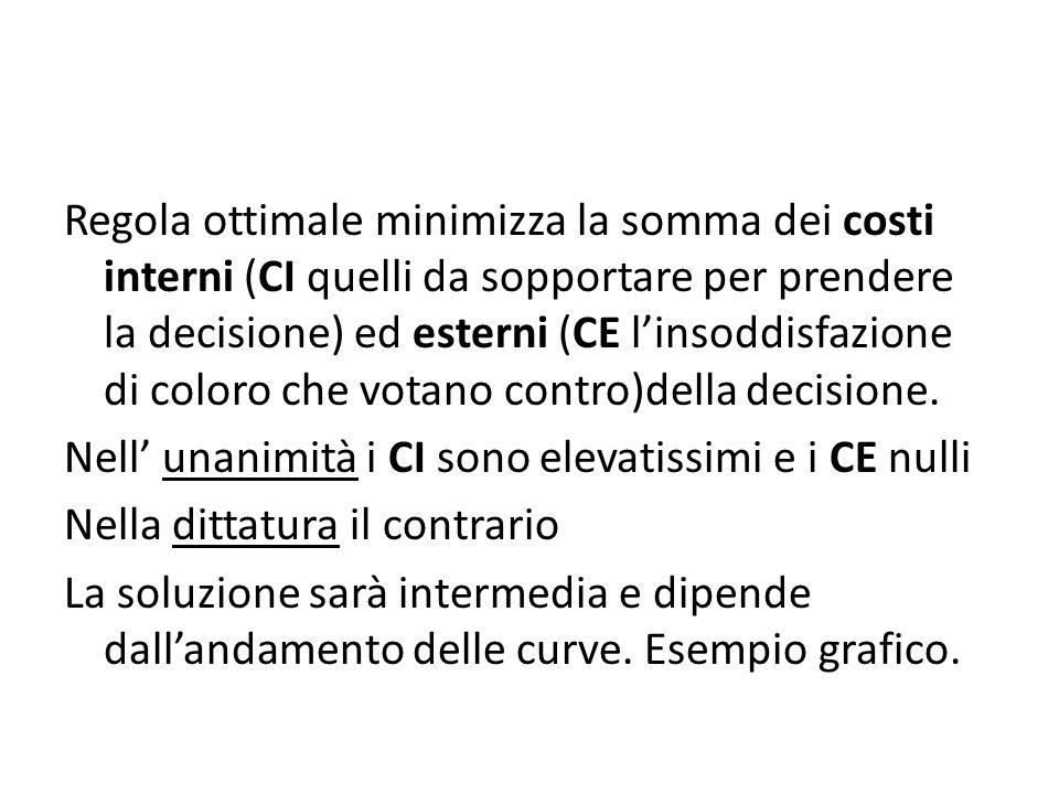 Regola ottimale minimizza la somma dei costi interni (CI quelli da sopportare per prendere la decisione) ed esterni (CE l'insoddisfazione di coloro che votano contro)della decisione.