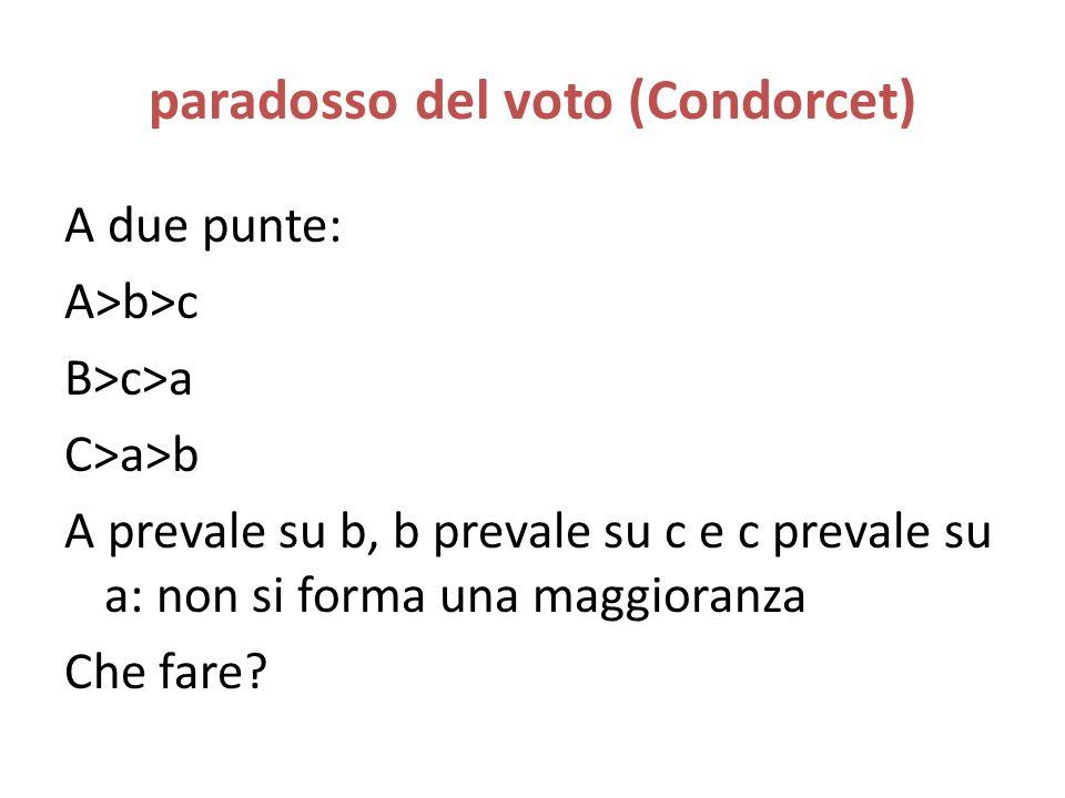 paradosso del voto (Condorcet)