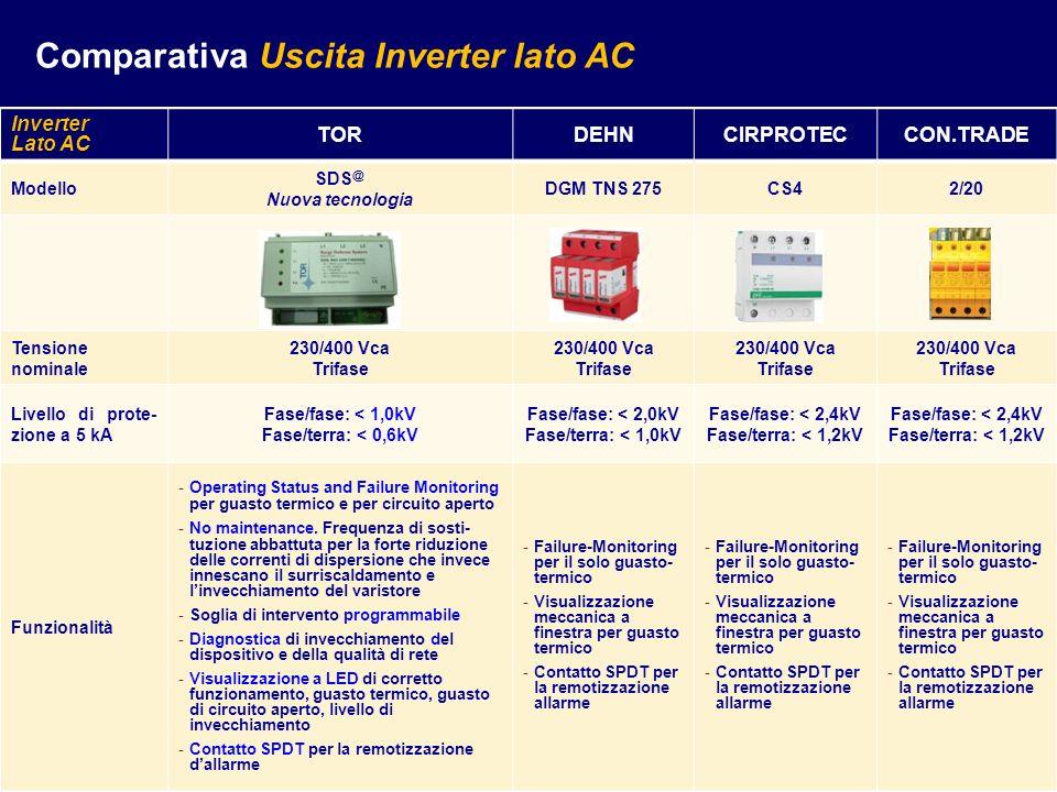 Comparativa Uscita Inverter lato AC