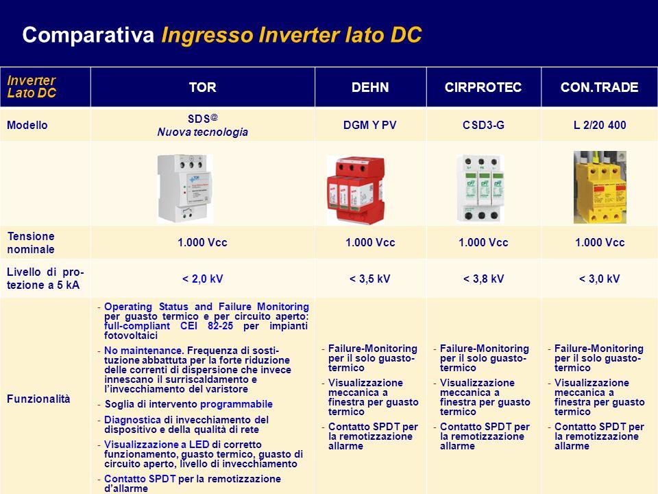 Comparativa Ingresso Inverter lato DC
