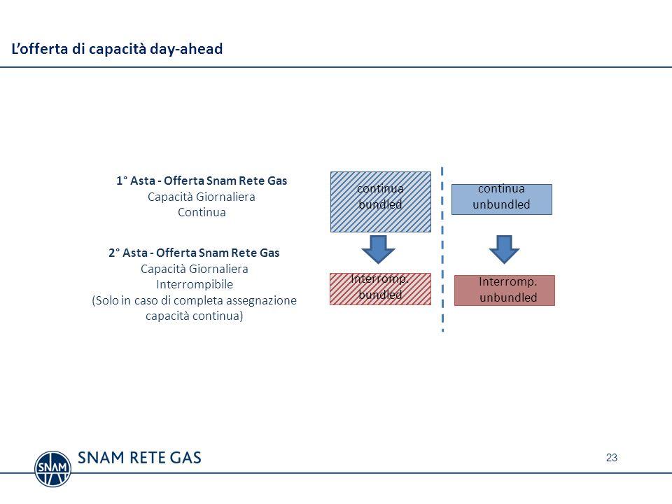 1° Asta - Offerta Snam Rete Gas 2° Asta - Offerta Snam Rete Gas
