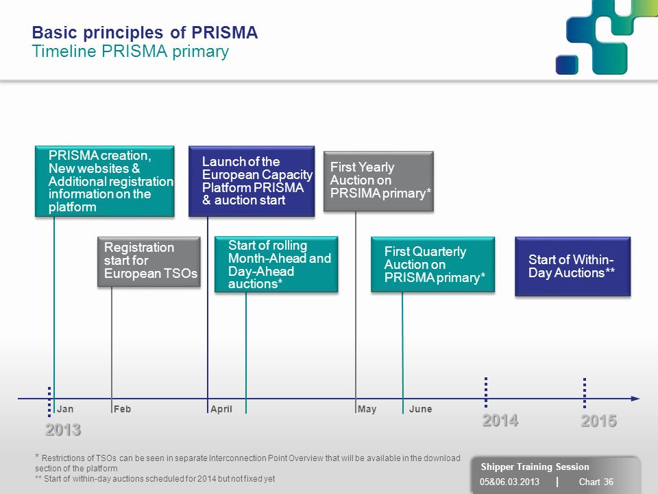 Basic principles of PRISMA Timeline PRISMA primary