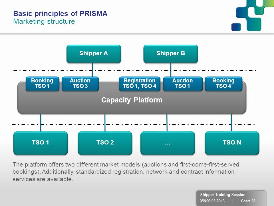 Basic principles of PRISMA Marketing structure