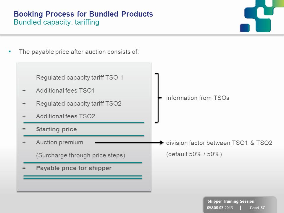 Booking Process for Bundled Products Bundled capacity: tariffing