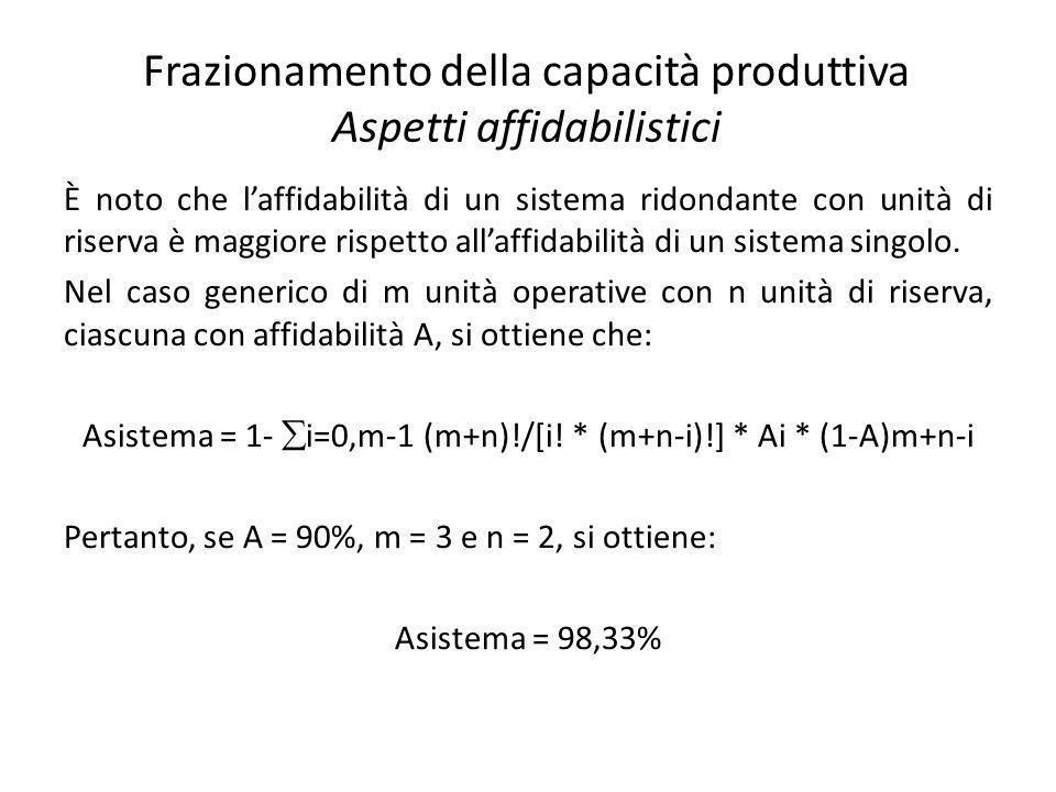 Frazionamento della capacità produttiva Aspetti affidabilistici