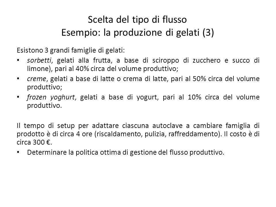 Scelta del tipo di flusso Esempio: la produzione di gelati (3)