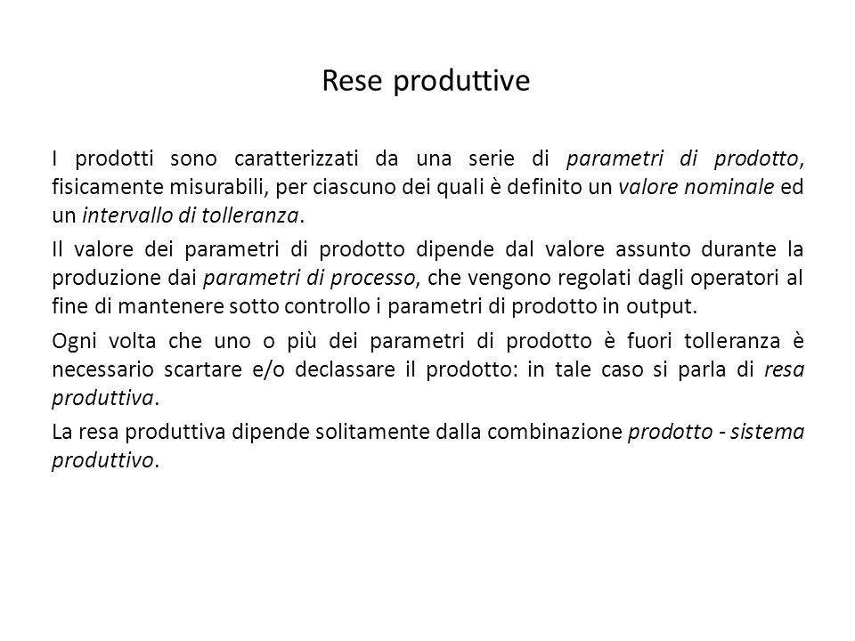 Rese produttive