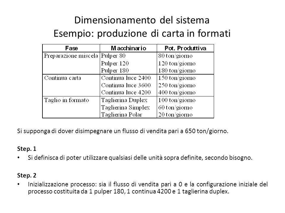 Dimensionamento del sistema Esempio: produzione di carta in formati