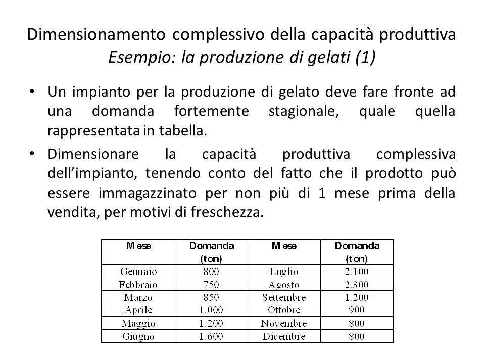 Dimensionamento complessivo della capacità produttiva Esempio: la produzione di gelati (1)