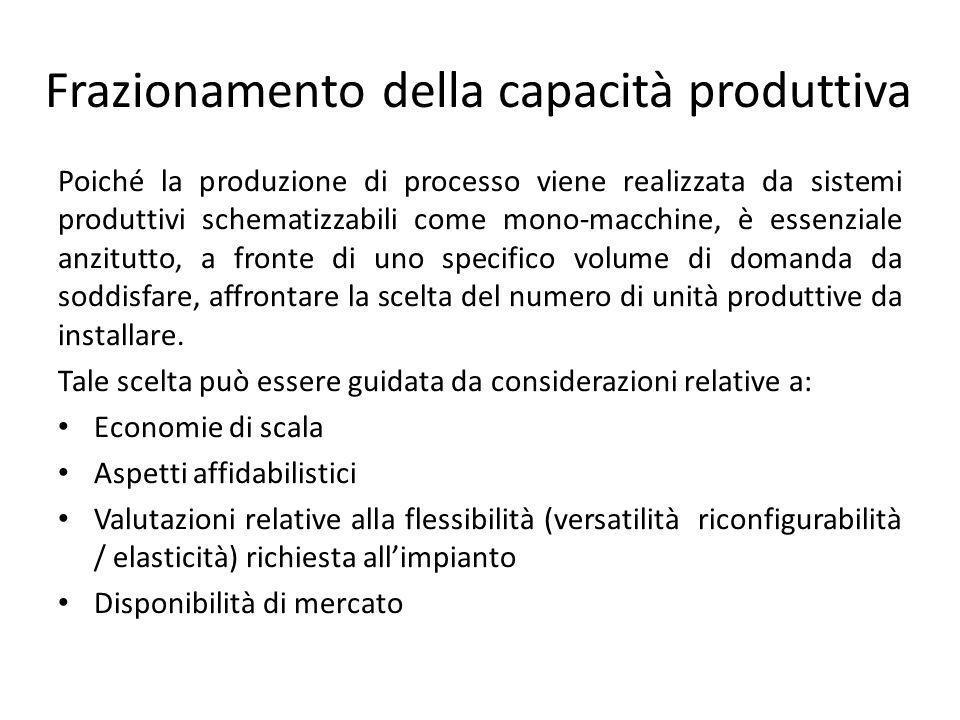 Frazionamento della capacità produttiva
