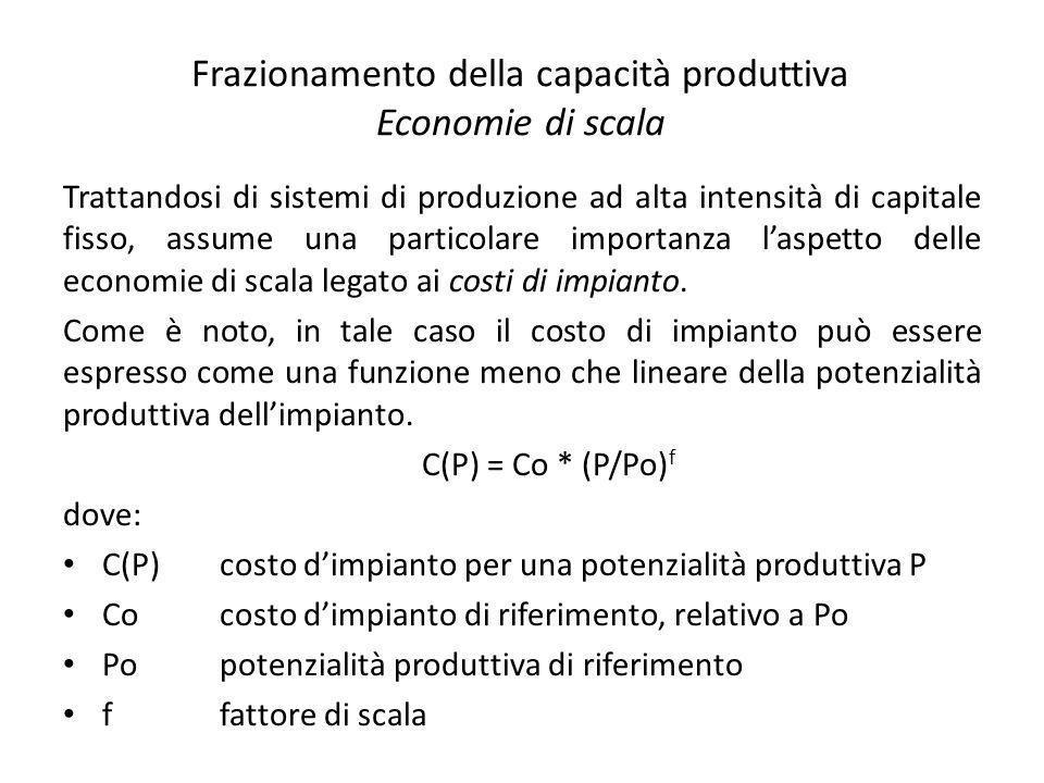 Frazionamento della capacità produttiva Economie di scala