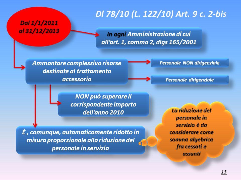 Dl 78/10 (L. 122/10) Art. 9 c. 2-bis Dal 1/1/2011 al 31/12/2013