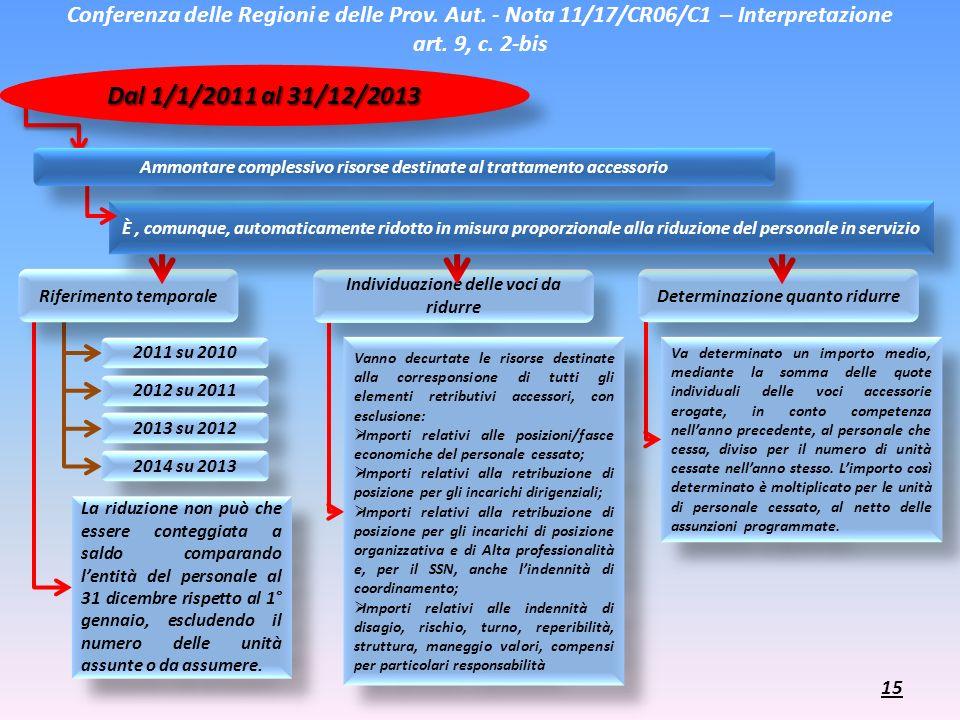 Conferenza delle Regioni e delle Prov. Aut