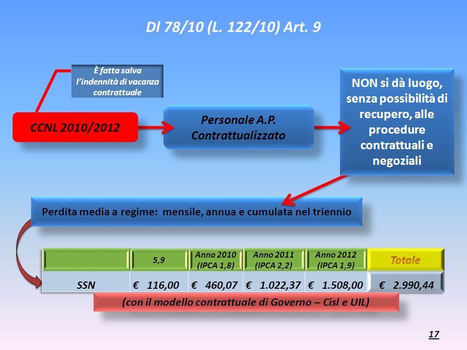 Dl 78/10 (L. 122/10) Art. 9 È fatta salva l'indennità di vacanza contrattuale.
