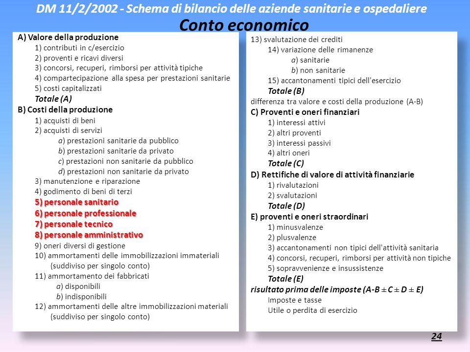 DM 11/2/2002 - Schema di bilancio delle aziende sanitarie e ospedaliere