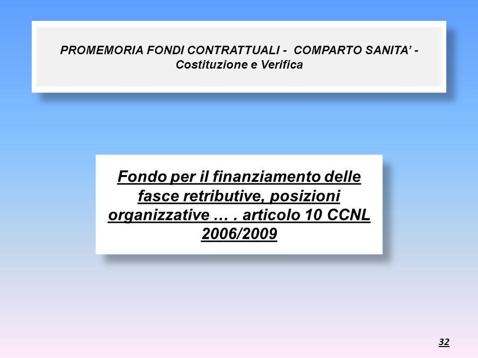 PROMEMORIA FONDI CONTRATTUALI - COMPARTO SANITA' - Costituzione e Verifica