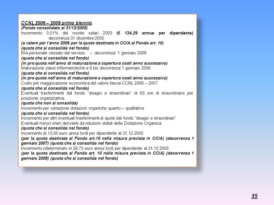 CCNL 2006 – 2009 primo biennio (Fondo consolidato al 31/12/2005)
