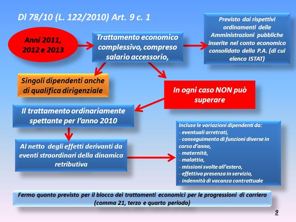 Dl 78/10 (L. 122/2010) Art. 9 c. 1