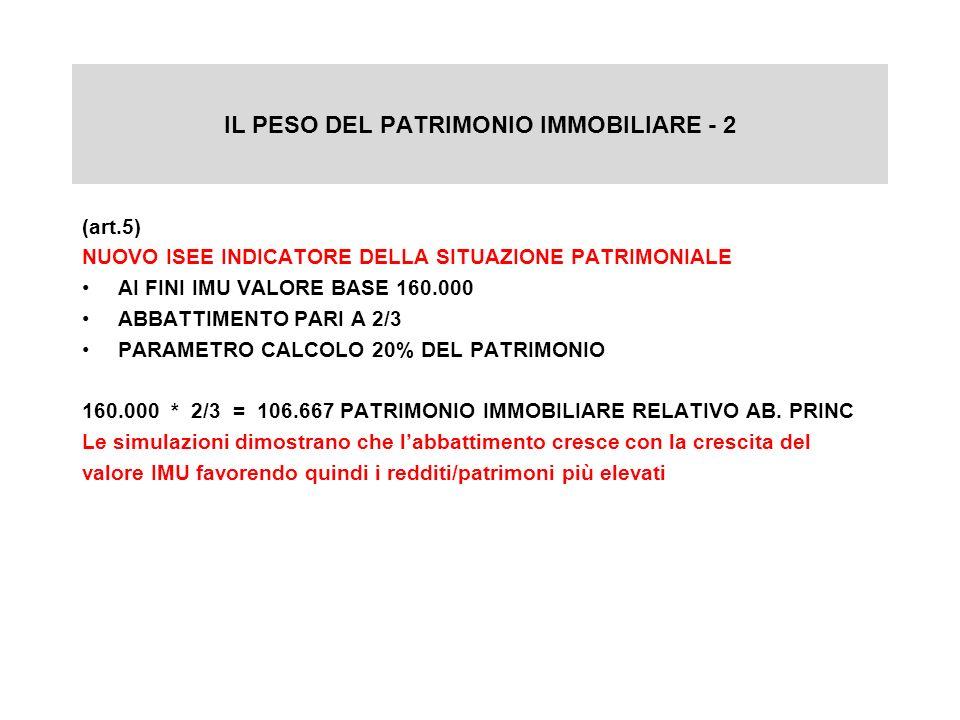 IL PESO DEL PATRIMONIO IMMOBILIARE - 2