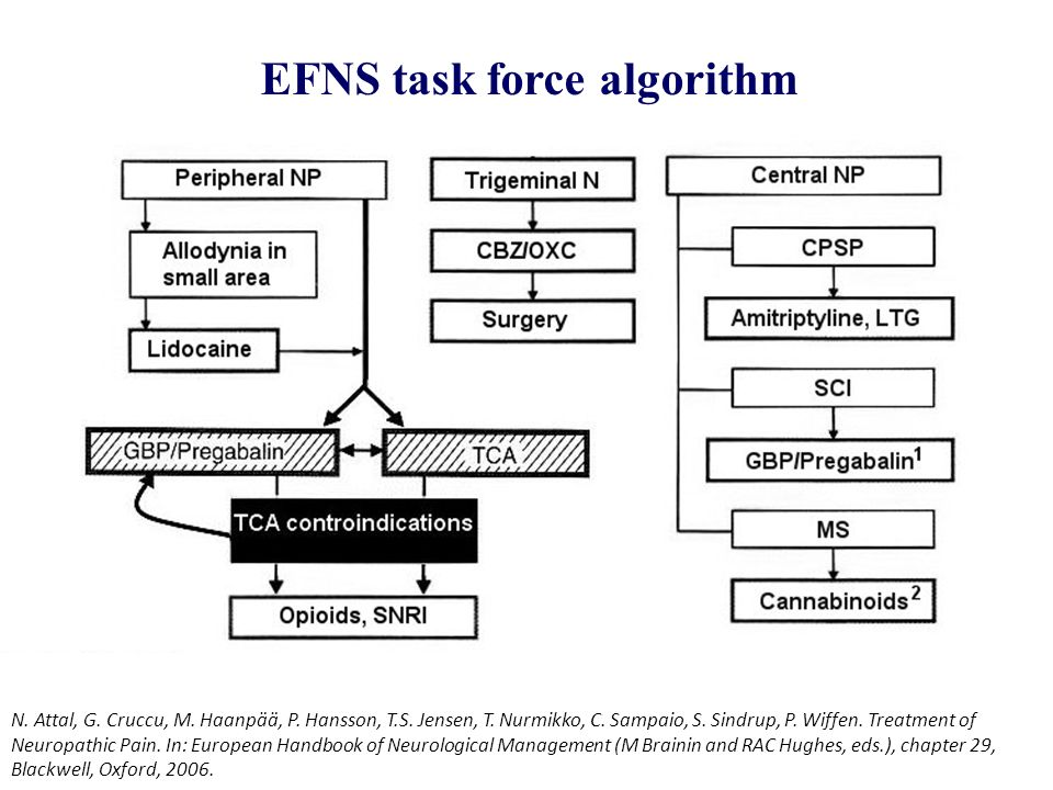 EFNS task force algorithm
