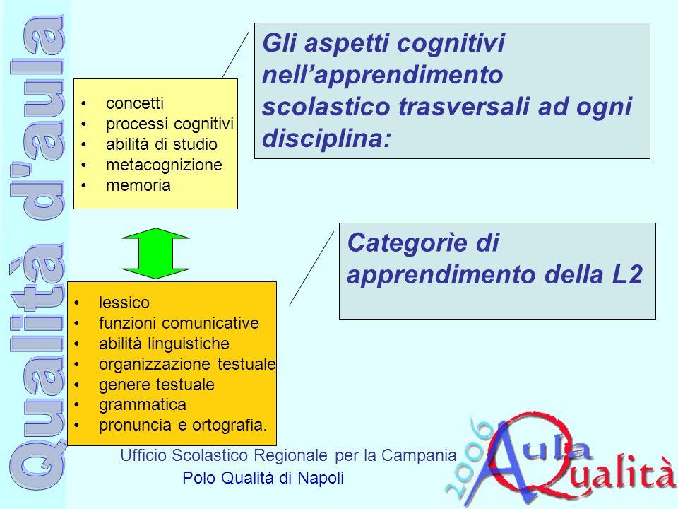 Gli aspetti cognitivi nell'apprendimento