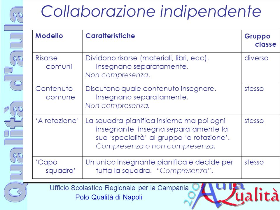 Collaborazione indipendente