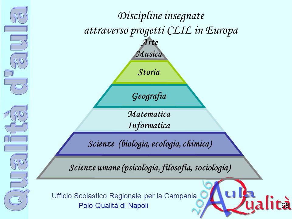 Discipline insegnate attraverso progetti CLIL in Europa