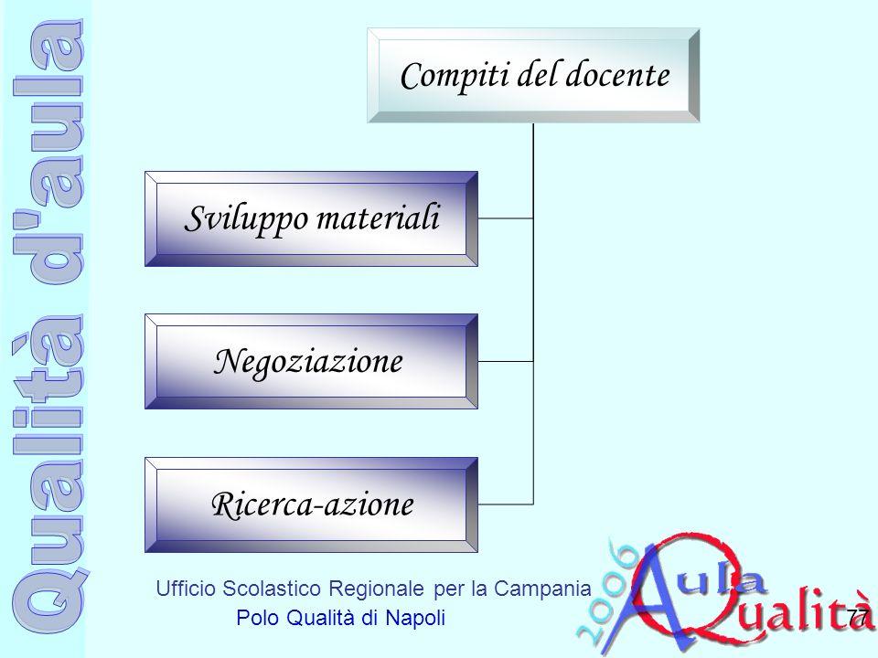 Compiti del docente Sviluppo materiali Negoziazione Ricerca-azione