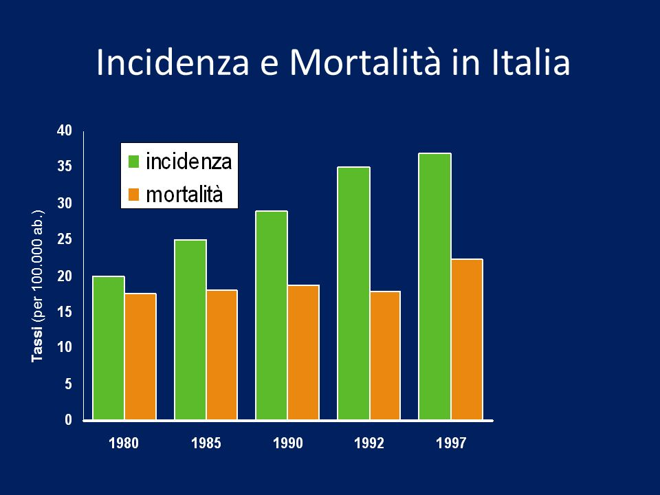 Incidenza e Mortalità in Italia