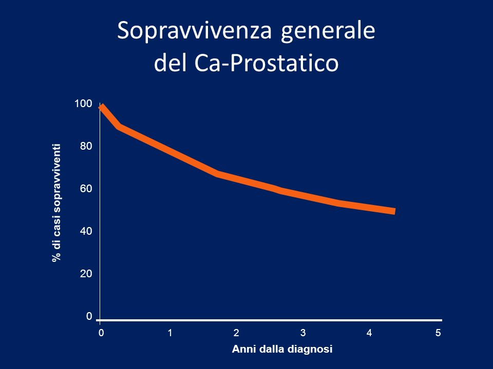 Sopravvivenza generale del Ca-Prostatico