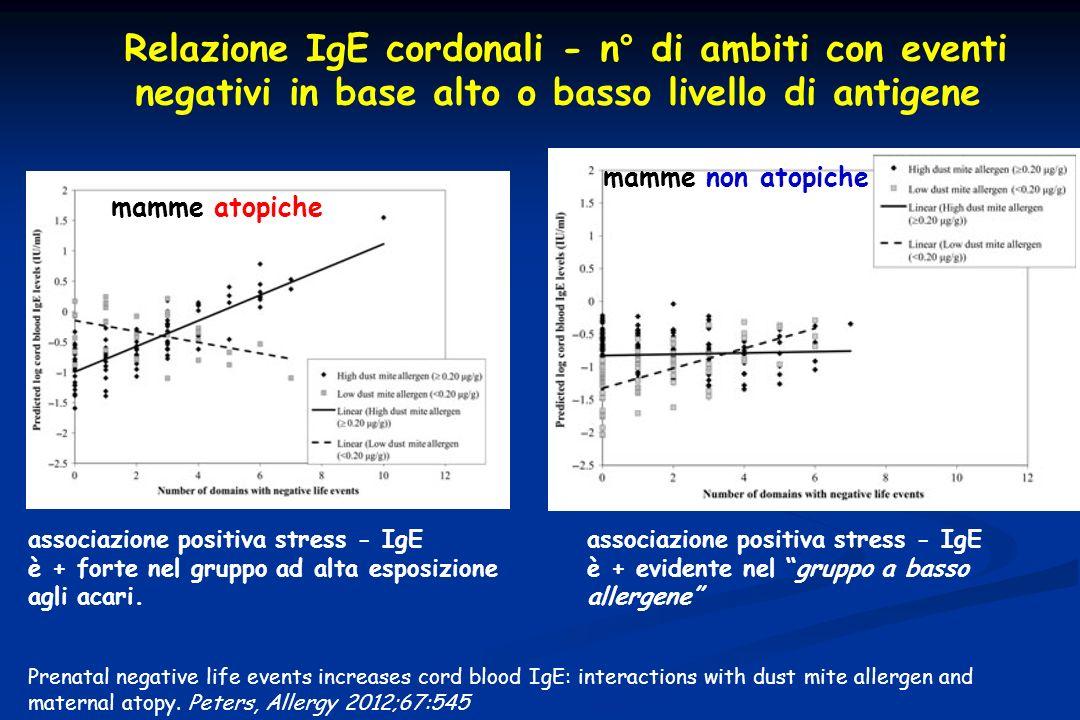 Relazione IgE cordonali - n° di ambiti con eventi negativi in base alto o basso livello di antigene