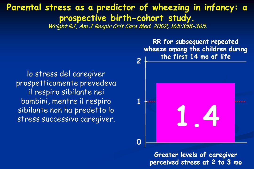 Greater levels of caregiver perceived stress at 2 to 3 mo
