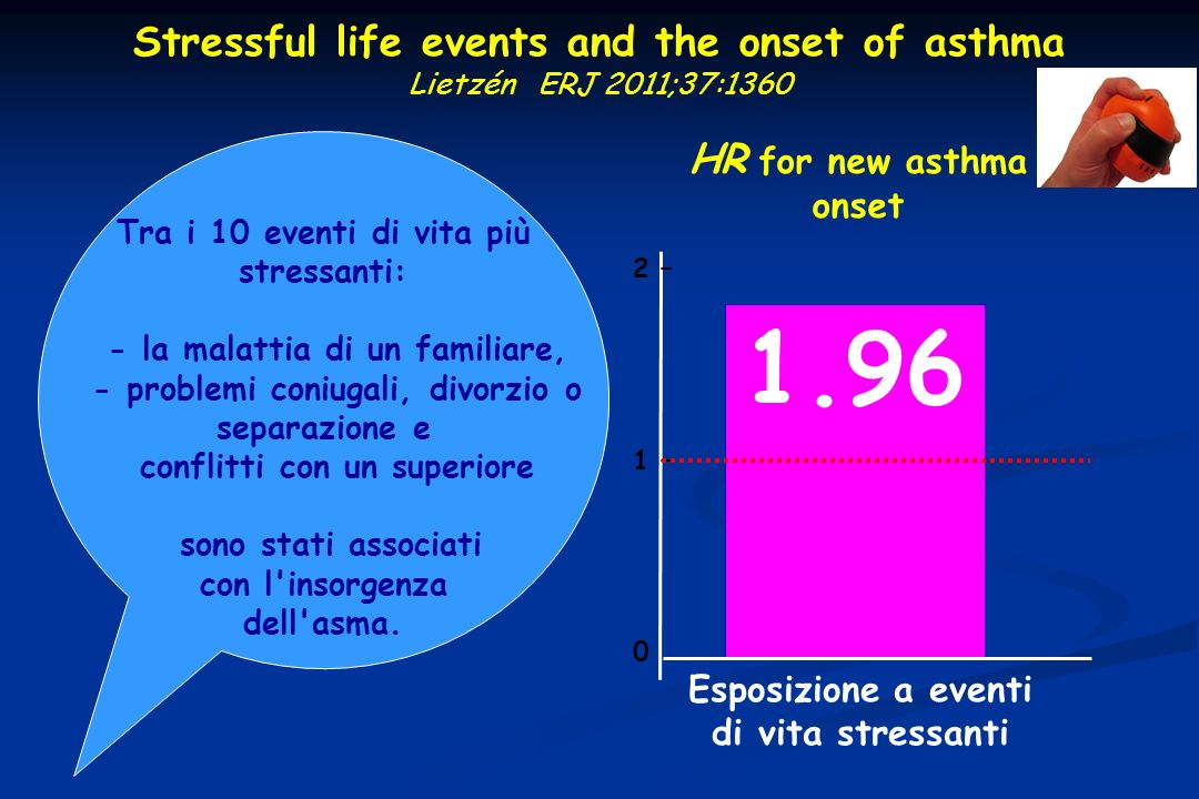 1.96 Stressful life events and the onset of asthma