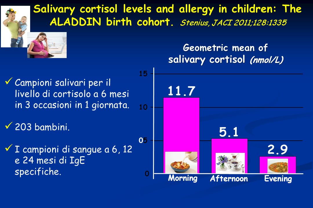 Geometric mean of salivary cortisol (nmol/L)