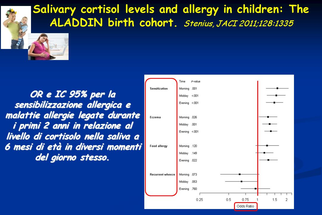 Salivary cortisol levels and allergy in children: The ALADDIN birth cohort. Stenius, JACI 2011;128:1335