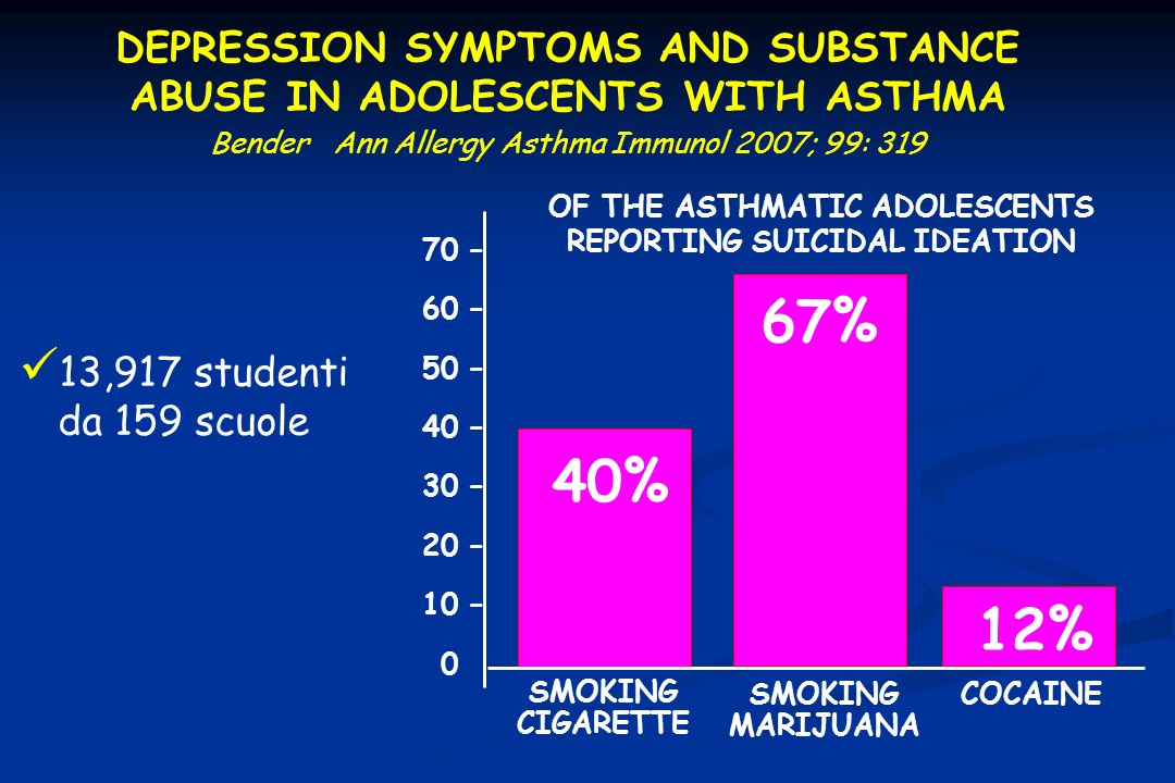 DEPRESSION SYMPTOMS AND SUBSTANCE ABUSE IN ADOLESCENTS WITH ASTHMA