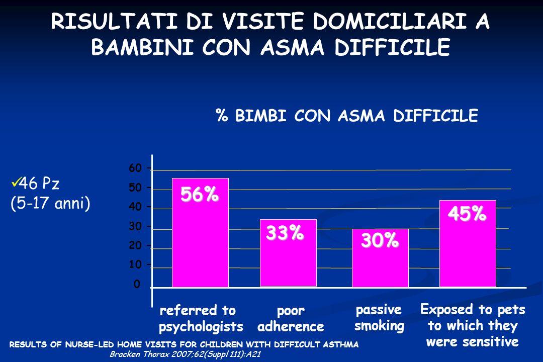 RISULTATI DI VISITE DOMICILIARI A BAMBINI CON ASMA DIFFICILE