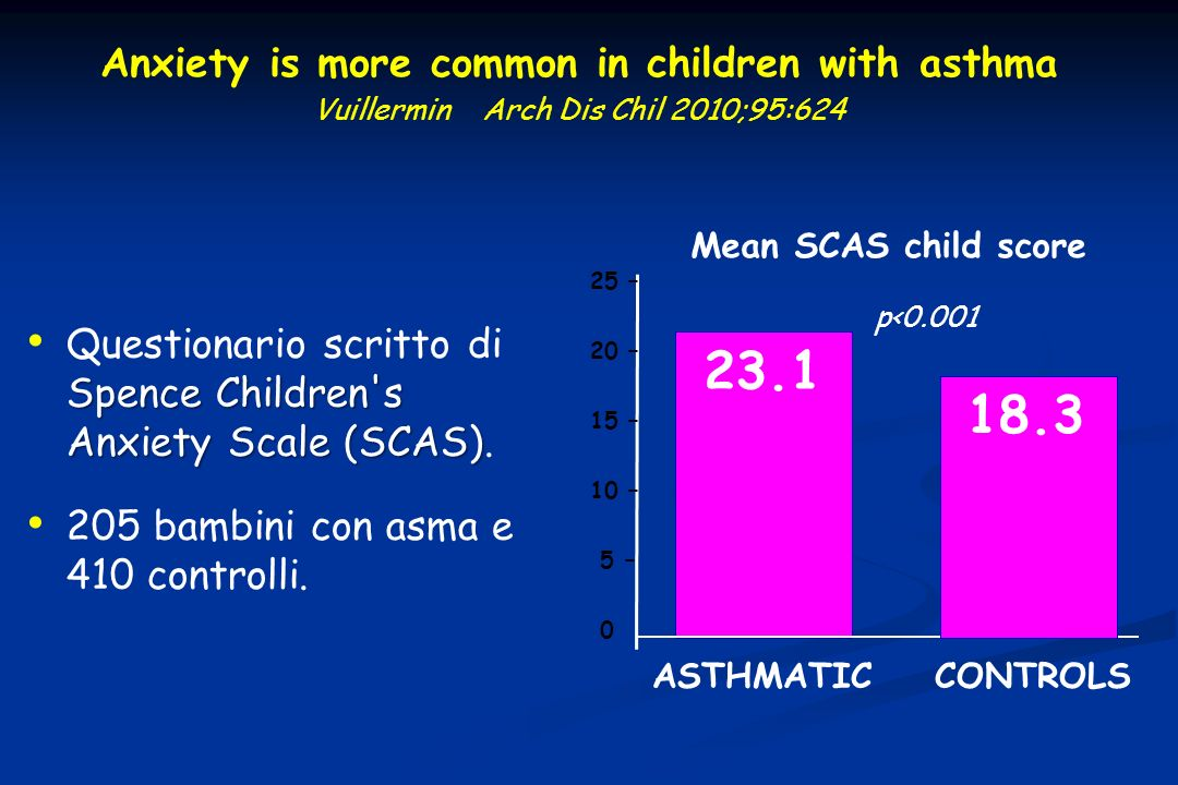 Anxiety is more common in children with asthma