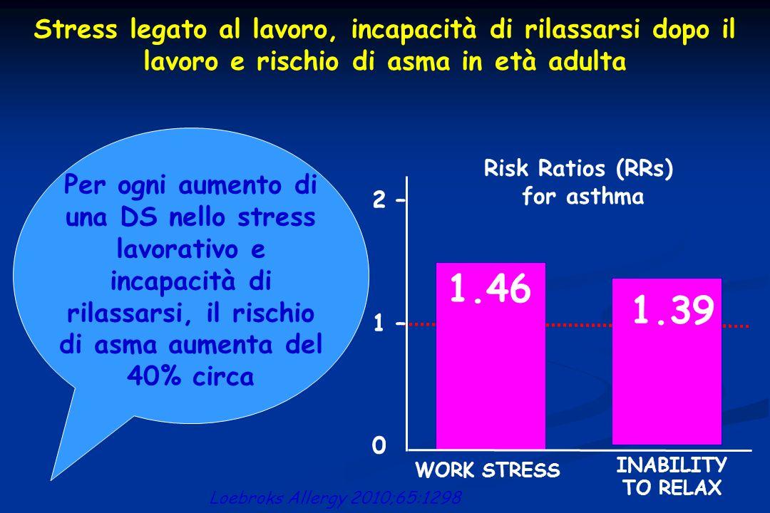 Stress legato al lavoro, incapacità di rilassarsi dopo il lavoro e rischio di asma in età adulta