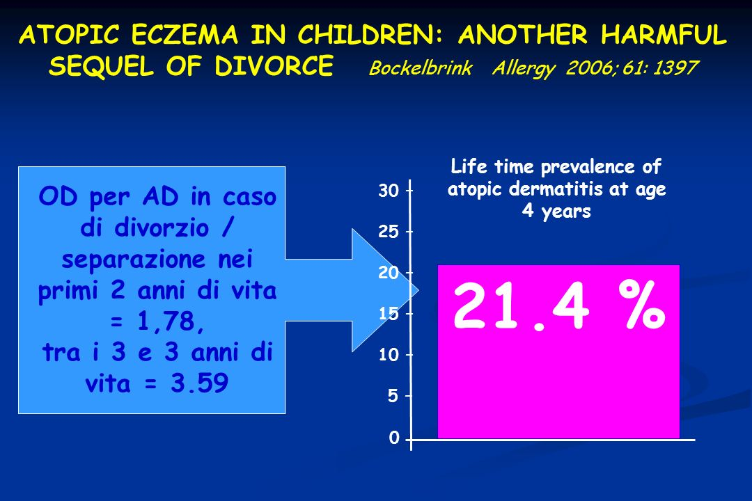 Life time prevalence of atopic dermatitis at age 4 years