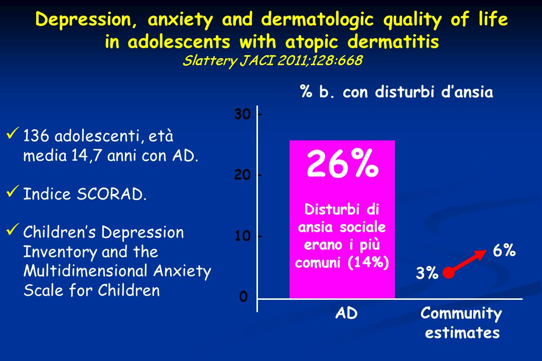 26% Depression, anxiety and dermatologic quality of life