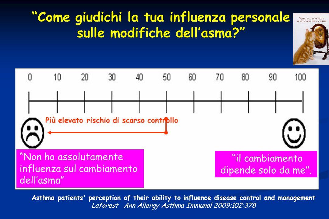Come giudichi la tua influenza personale sulle modifiche dell'asma